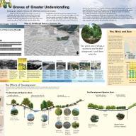 Groves of Greater Understanding