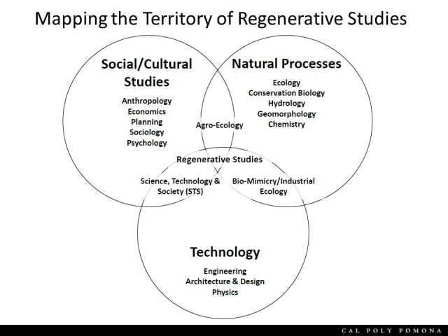 Mapping the territory of Regenerative Studies at the intersection of social/cultural studies, natural processes and technology